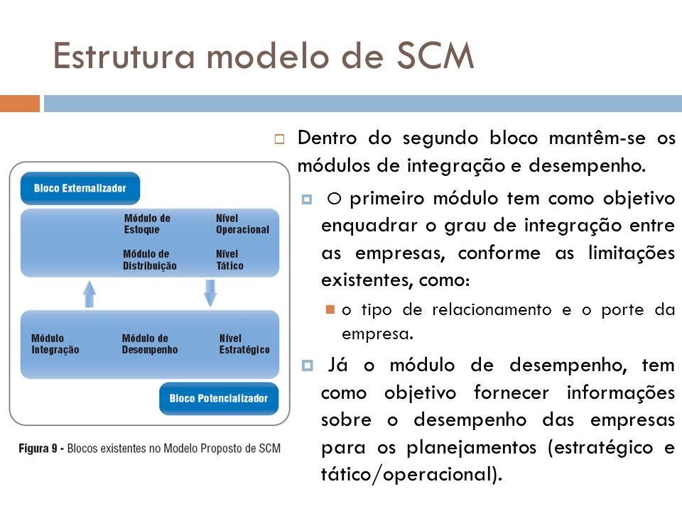 Estrutura modelo de SCM Dentro do segundo bloco mantêm-se os módulos de integração e desempenho.