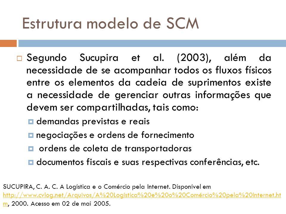 Estrutura modelo de SCM Segundo Sucupira et al.