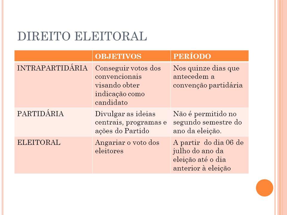 DIREITO ELEITORAL OBJETIVOSPERÍODO INTRAPARTIDÁRIAConseguir votos dos convencionais visando obter indicação como candidato Nos quinze dias que anteced