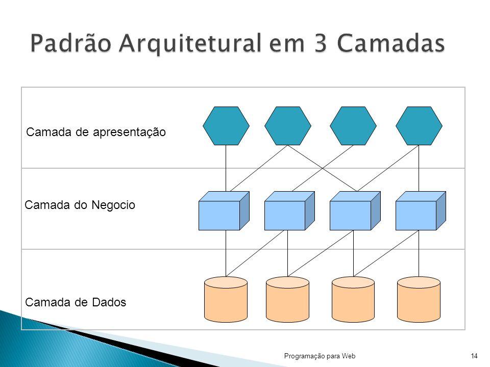 Programação para Web14 Camada de Dados Camada do Negocio Camada de apresentação