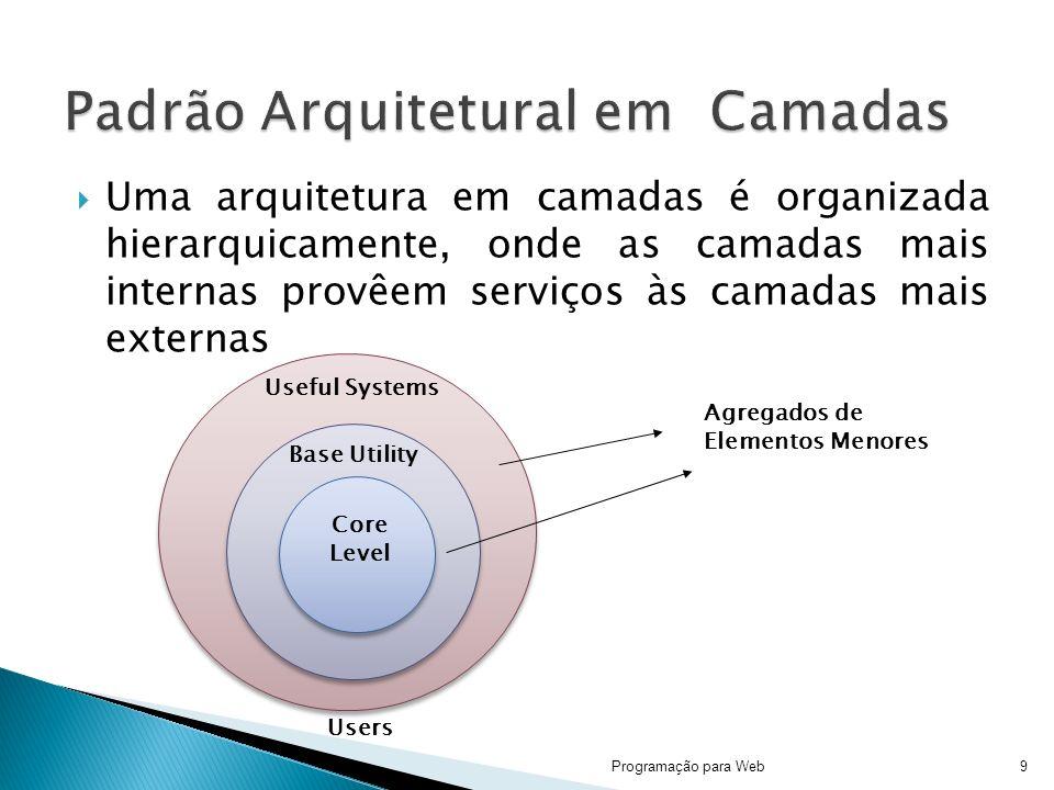 Uma arquitetura em camadas é organizada hierarquicamente, onde as camadas mais internas provêem serviços às camadas mais externas 9Programação para Web Core Level Base Utility Useful Systems Agregados de Elementos Menores Users