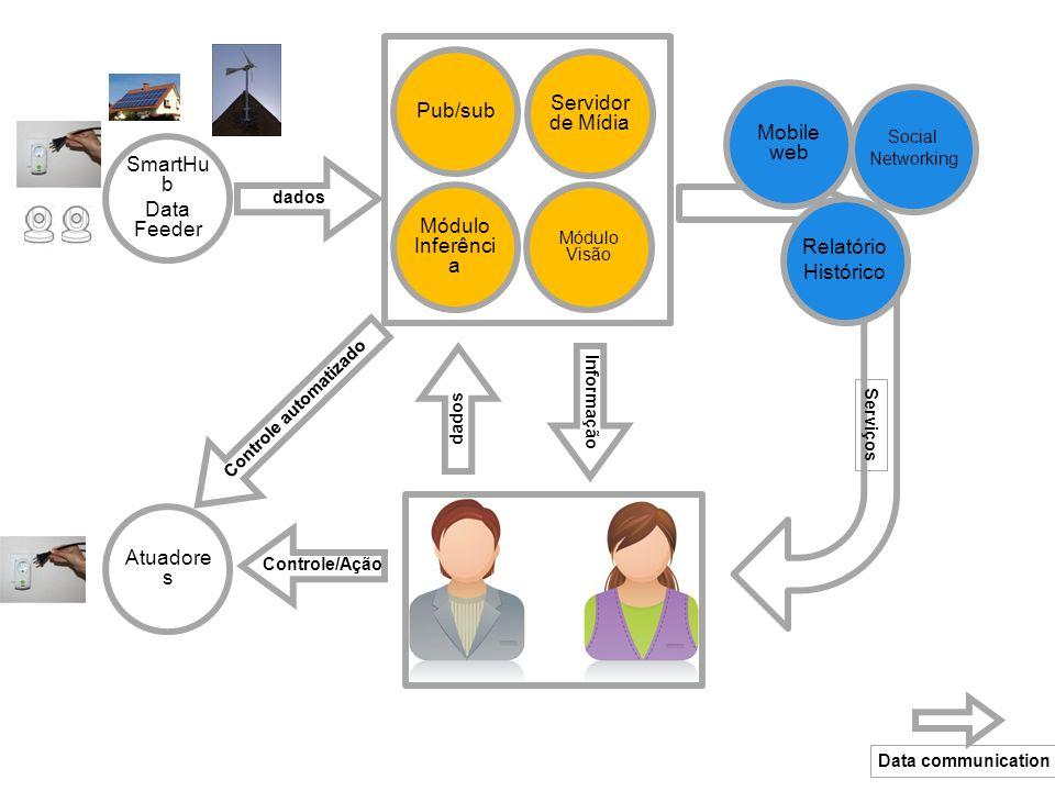 SmartHu b Data Feeder dados Módulo Inferênci a Módulo Visão Atuadore s Relatório Histórico Social Networking Informação Controle/Ação Servidor de Mídia dados Controle automatizado Serviços Mobile web Data communication Pub/sub