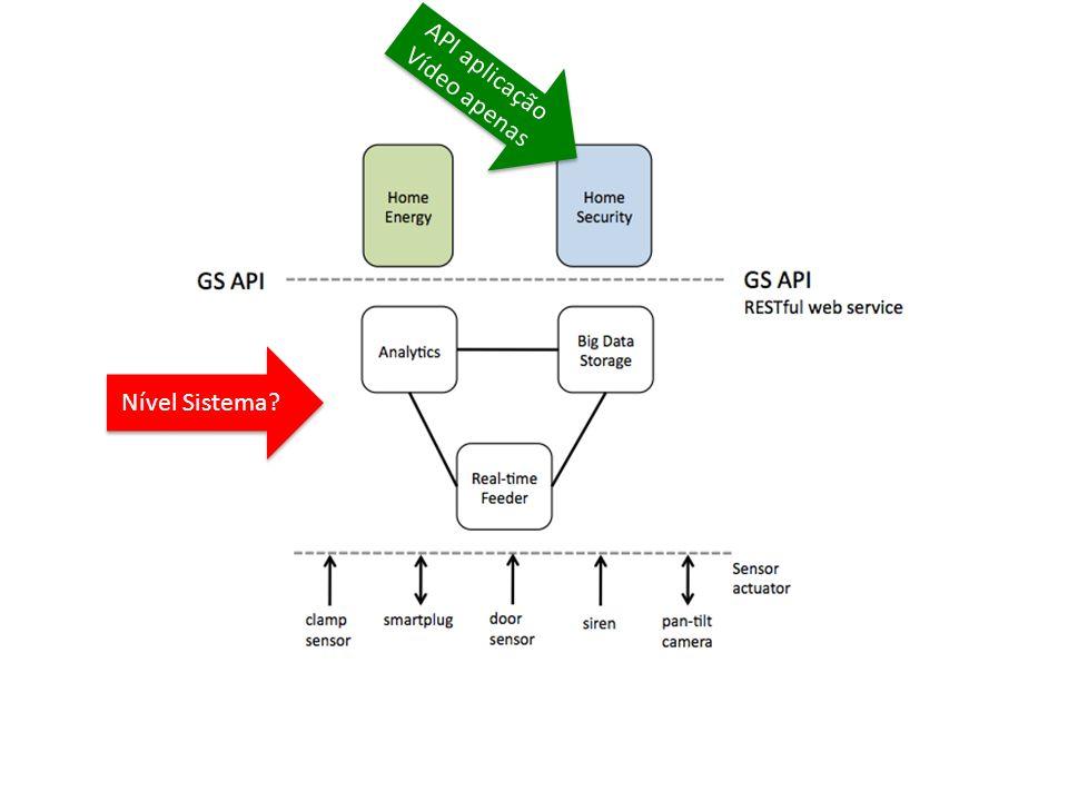 API aplicação Vídeo apenas API aplicação Vídeo apenas Nível Sistema