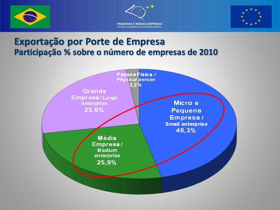 Exportação por Porte de Empresa Participação % sobre o número de empresas de 2010