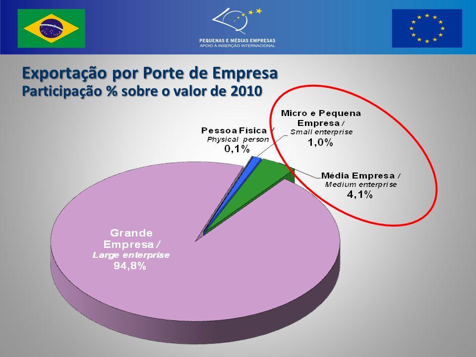 Exportação por Porte de Empresa Participação % sobre o valor de 2010