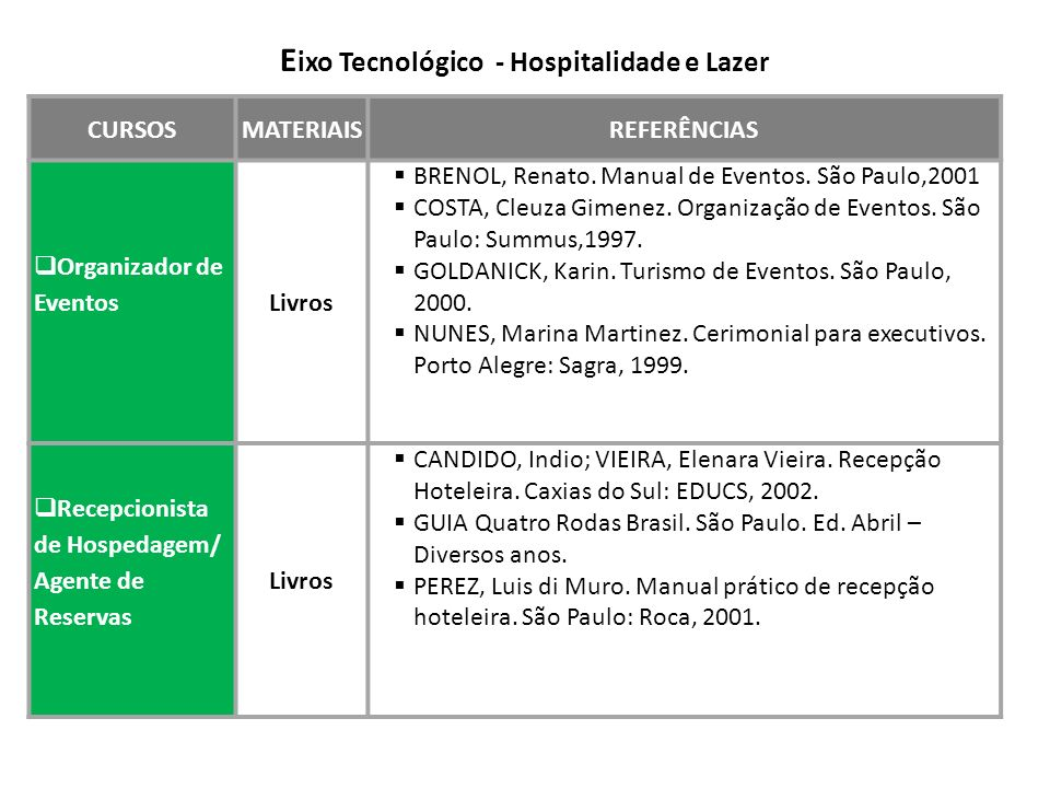 CURSOSMATERIAISREFERÊNCIAS Organizador de Eventos Livros BRENOL, Renato. Manual de Eventos. São Paulo,2001 COSTA, Cleuza Gimenez. Organização de Event