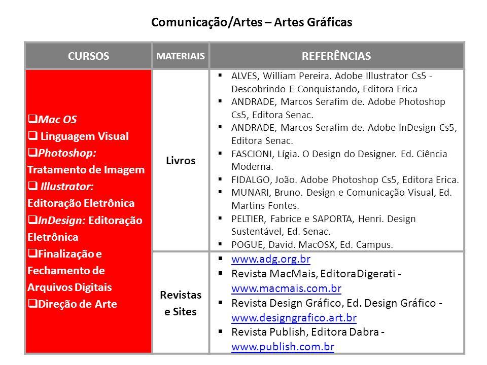 CURSOS MATERIAIS REFERÊNCIAS Mac OS Linguagem Visual Photoshop: Tratamento de Imagem Illustrator: Editoração Eletrônica InDesign: Editoração Eletrônic