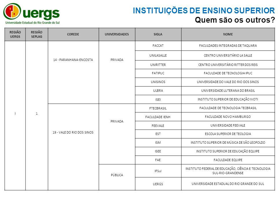 REGIÃO UERGS REGIÃO SEPLAG COREDEUNIVERSIDADESSIGLANOME I 1 14 - PARANHANA-ENCOSTA PRIVADA FACCATFACULDADES INTEGRADAS DE TAQUARA UNILASALLECENTRO UNIVERSITÁRIO LA SALLE UNIRITTERCENTRO UNIVERSITÁRIO RITTER DOS REIS FATIPUCFACULDADE DE TECNOLOGIA IPUC UNISINOSUNIVERSIDADE DO VALE DO RIO DOS SINOS ULBRAUNIVERSIDADE LUTERANA DO BRASIL ISEIINSTITUTO SUPERIOR DE EDUCAÇÃO IVOTI 19 - VALE DO RIO DOS SINOS PRIVADA FTECBRASILFACULDADE DE TECNOLOGIA TECBRASIL FACULDADE IENHFACULDADE NOVO HAMBURGO FEEVALEUNIVERSIDADE FEEVALE ESTESCOLA SUPERIOR DE TEOLOGIA ISMINSTITUTO SUPERIOR DE MÚSICA DE SÃO LEOPOLDO ISEEINSTITUTO SUPERIOR DE EDUCAÇÃO EQUIPE FAEFACULDADE EQUIPE PÚBLICA IFSul INSTITUTO FEDERAL DE EDUCAÇÃO, CIÊNCIA E TECNOLOGIA SUL-RIO-GRANDENSE UERGSUNIVERSIDADE ESTADUAL DO RIO GRANDE DO SUL INSTITUIÇÕES DE ENSINO SUPERIOR Quem são os outros