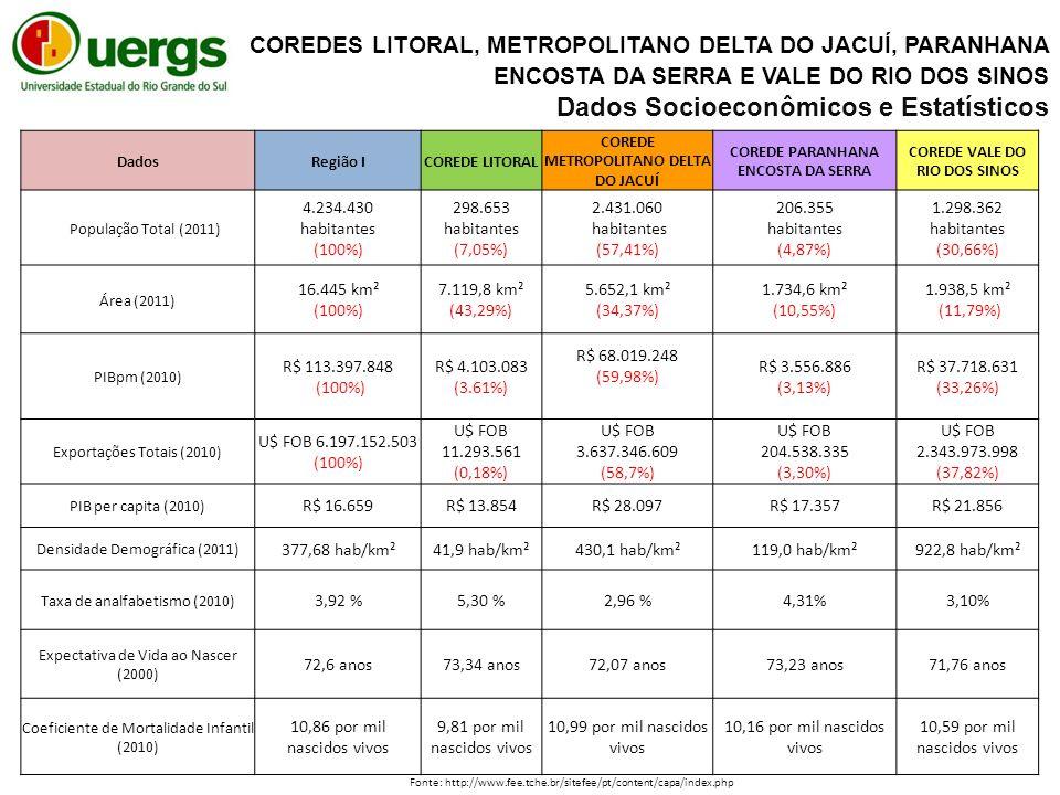 DadosRegião ICOREDE LITORAL COREDE METROPOLITANO DELTA DO JACUÍ COREDE PARANHANA ENCOSTA DA SERRA COREDE VALE DO RIO DOS SINOS População Total (2011) 4.234.430 habitantes (100%) 298.653 habitantes (7,05%) 2.431.060 habitantes (57,41%) 206.355 habitantes (4,87%) 1.298.362 habitantes (30,66%) Área (2011) 16.445 km² (100%) 7.119,8 km² (43,29%) 5.652,1 km² (34,37%) 1.734,6 km² (10,55%) 1.938,5 km² (11,79%) PIBpm (2010) R$ 113.397.848 (100%) R$ 4.103.083 (3.61%) R$ 68.019.248 (59,98%) R$ 3.556.886 (3,13%) R$ 37.718.631 (33,26%) Exportações Totais (2010) U$ FOB 6.197.152.503 (100%) U$ FOB 11.293.561 (0,18%) U$ FOB 3.637.346.609 (58,7%) U$ FOB 204.538.335 (3,30%) U$ FOB 2.343.973.998 (37,82%) PIB per capita (2010) R$ 16.659R$ 13.854R$ 28.097R$ 17.357R$ 21.856 Densidade Demográfica (2011) 377,68 hab/km²41,9 hab/km²430,1 hab/km²119,0 hab/km²922,8 hab/km² Taxa de analfabetismo (2010) 3,92 %5,30 %2,96 %4,31%3,10% Expectativa de Vida ao Nascer (2000) 72,6 anos73,34 anos72,07 anos73,23 anos71,76 anos Coeficiente de Mortalidade Infantil (2010) 10,86 por mil nascidos vivos 9,81 por mil nascidos vivos 10,99 por mil nascidos vivos 10,16 por mil nascidos vivos 10,59 por mil nascidos vivos COREDES LITORAL, METROPOLITANO DELTA DO JACUÍ, PARANHANA ENCOSTA DA SERRA E VALE DO RIO DOS SINOS Dados Socioeconômicos e Estatísticos Fonte: http://www.fee.tche.br/sitefee/pt/content/capa/index.php