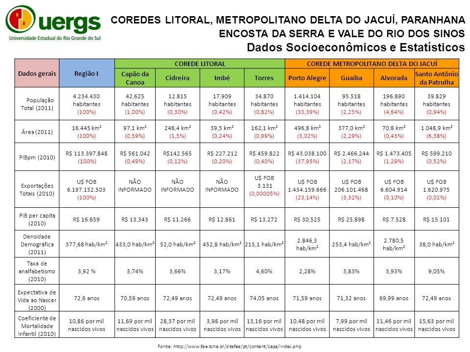Dados geraisRegião I COREDE LITORALCOREDE METROPOLITANO DELTA DO JACUÍ Capão da Canoa CidreiraImbéTorresPorto AlegreGuaíbaAlvorada Santo Antônio da Patrulha População Total (2011) 4.234.430 habitantes (100%) 42.625 habitantes (1,00%) 12.815 habitantes (0,30%) 17.909 habitantes (0,42%) 34.870 habitantes (0,82%) 1.414.104 habitantes (33,39%) 95.518 habitantes (2,25%) 196.890 habitantes (4,64%) 39.829 habitantes (0,94%) Área (2011) 16.445 km² (100%) 97,1 km² (0,59%) 246,4 km² (1,5%) 39,5 km² (0,24%) 162,1 km² (0,99%) 496,8 km² (3,02%) 377,0 km² (2,29%) 70,8 km² (0,43%) 1.048,9 km² (6,38%) PIBpm (2010) R$ 113.397.848 (100%) R$ 561.042 (0,49%) R$142.565 (0,12%) R$ 227.212 (0,20%) R$ 459.822 (0,40%) R$ 43.038.100 (37,95%) R$ 2.466.244 (2,17%) R$ 1.473.405 (1,29%) R$ 599.210 (0,52%) Exportações Totais (2010) U$ FOB 6.197.152.503 (100%) NÃO INFORMADO U$ FOB 3.131 (0,00005%) U$ FOB 1.434.159.666 (23,14%) U$ FOB 206.101.468 (3,32%) U$ FOB 6.604.914 (0,10%) U$ FOB 1.620.975 (0,02%) PIB per capita (2010) R$ 16.659R$ 13.343R$ 11.266R$ 12.861R$ 13.272R$ 30.525R$ 25.898R$ 7.528R$ 15.101 Densidade Demográfica (2011) 377,68 hab/km²433,0 hab/km²52,0 hab/km²452,8 hab/km²215,1 hab/km² 2.846,3 hab/km² 253,4 hab/km² 2.780,5 hab/km² 38,0 hab/km² Taxa de analfabetismo (2010) 3,92 %3,74%3,66%3,17%4,60%2,28%3,83%3,93%9,05% Expectativa de Vida ao Nascer (2000) 72,6 anos70,59 anos72,49 anos 74,05 anos71,59 anos71,32 anos69,99 anos72,49 anos Coeficiente de Mortalidade Infantil (2010) 10,86 por mil nascidos vivos 11,69 por mil nascidos vivos 28,37 por mil nascidos vivos 3,98 por mil nascidos vivos 13,16 por mil nascidos vivos 10,48 por mil nascidos vivos 7,99 por mil nascidos vivos 11,46 por mil nascidos vivos 15,63 por mil nascidos vivos Fonte: http://www.fee.tche.br/sitefee/pt/content/capa/index.php COREDES LITORAL, METROPOLITANO DELTA DO JACUÍ, PARANHANA ENCOSTA DA SERRA E VALE DO RIO DOS SINOS Dados Socioeconômicos e Estatísticos