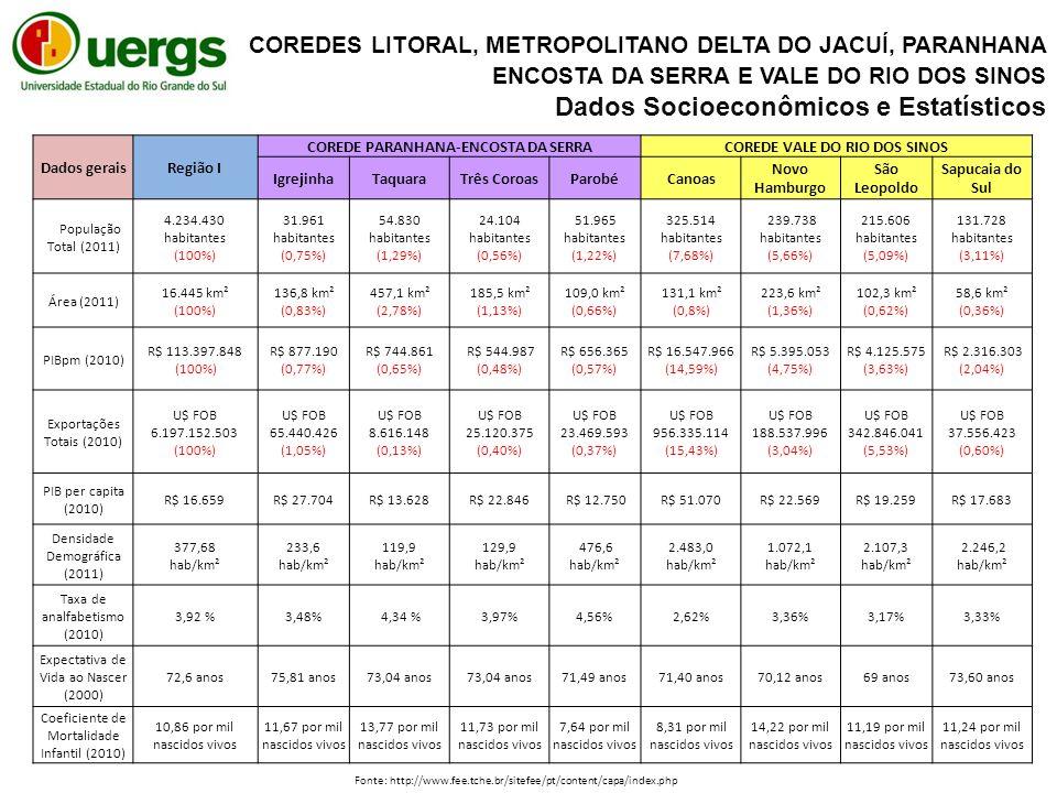 Dados geraisRegião I COREDE PARANHANA-ENCOSTA DA SERRACOREDE VALE DO RIO DOS SINOS IgrejinhaTaquaraTrês CoroasParobéCanoas Novo Hamburgo São Leopoldo Sapucaia do Sul População Total (2011) 4.234.430 habitantes (100%) 31.961 habitantes (0,75%) 54.830 habitantes (1,29%) 24.104 habitantes (0,56%) 51.965 habitantes (1,22%) 325.514 habitantes (7,68%) 239.738 habitantes (5,66%) 215.606 habitantes (5,09%) 131.728 habitantes (3,11%) Área (2011) 16.445 km² (100%) 136,8 km² (0,83%) 457,1 km² (2,78%) 185,5 km² (1,13%) 109,0 km² (0,66%) 131,1 km² (0,8%) 223,6 km² (1,36%) 102,3 km² (0,62%) 58,6 km² (0,36%) PIBpm (2010) R$ 113.397.848 (100%) R$ 877.190 (0,77%) R$ 744.861 (0,65%) R$ 544.987 (0,48%) R$ 656.365 (0,57%) R$ 16.547.966 (14,59%) R$ 5.395.053 (4,75%) R$ 4.125.575 (3,63%) R$ 2.316.303 (2,04%) Exportações Totais (2010) U$ FOB 6.197.152.503 (100%) U$ FOB 65.440.426 (1,05%) U$ FOB 8.616.148 (0,13%) U$ FOB 25.120.375 (0,40%) U$ FOB 23.469.593 (0,37%) U$ FOB 956.335.114 (15,43%) U$ FOB 188.537.996 (3,04%) U$ FOB 342.846.041 (5,53%) U$ FOB 37.556.423 (0,60%) PIB per capita (2010) R$ 16.659R$ 27.704R$ 13.628R$ 22.846 R$ 12.750R$ 51.070R$ 22.569R$ 19.259R$ 17.683 Densidade Demográfica (2011) 377,68 hab/km² 233,6 hab/km² 119,9 hab/km² 129,9 hab/km² 476,6 hab/km² 2.483,0 hab/km² 1.072,1 hab/km² 2.107,3 hab/km² 2.246,2 hab/km² Taxa de analfabetismo (2010) 3,92 %3,48% 4,34 %3,97%4,56%2,62%3,36%3,17%3,33% Expectativa de Vida ao Nascer (2000) 72,6 anos75,81 anos73,04 anos 71,49 anos71,40 anos70,12 anos69 anos73,60 anos Coeficiente de Mortalidade Infantil (2010) 10,86 por mil nascidos vivos 11,67 por mil nascidos vivos 13,77 por mil nascidos vivos 11,73 por mil nascidos vivos 7,64 por mil nascidos vivos 8,31 por mil nascidos vivos 14,22 por mil nascidos vivos 11,19 por mil nascidos vivos 11,24 por mil nascidos vivos Fonte: http://www.fee.tche.br/sitefee/pt/content/capa/index.php COREDES LITORAL, METROPOLITANO DELTA DO JACUÍ, PARANHANA ENCOSTA DA SERRA E VALE DO RIO DOS SINOS Dados Socio