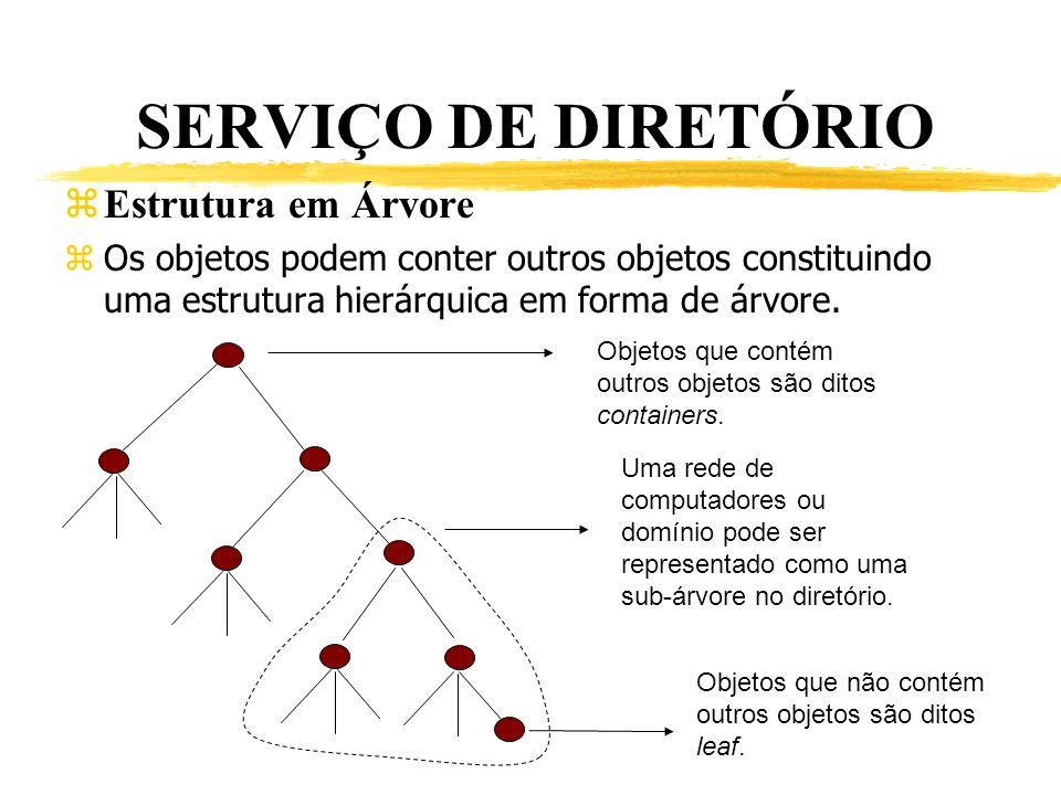 SERVIÇO DE DIRETÓRIO Estrutura em Árvore zOs objetos podem conter outros objetos constituindo uma estrutura hierárquica em forma de árvore. Objetos qu