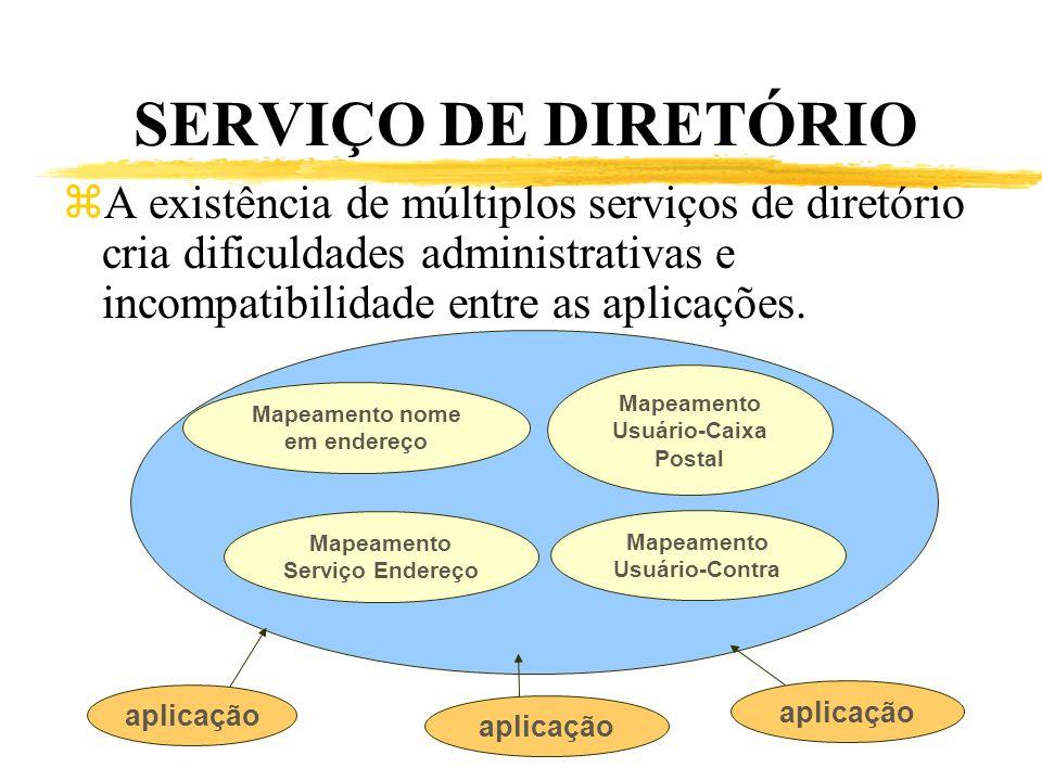 SERVIÇO DE DIRETÓRIO zA existência de múltiplos serviços de diretório cria dificuldades administrativas e incompatibilidade entre as aplicações. Mapea