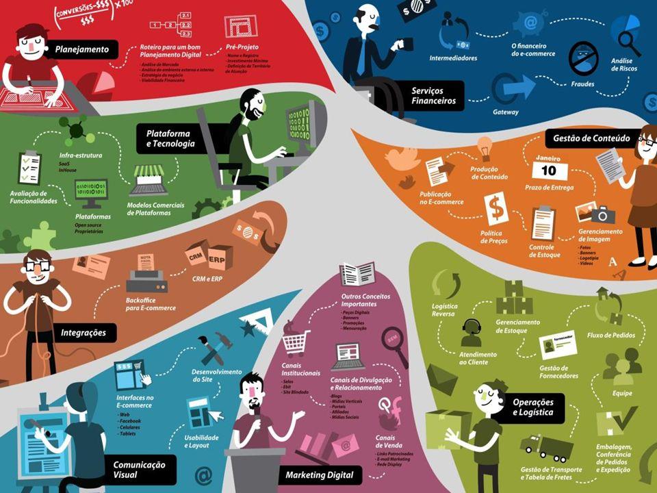 Como escolher uma Plataforma de e-commerce | Thiago Sarraf – ESPM