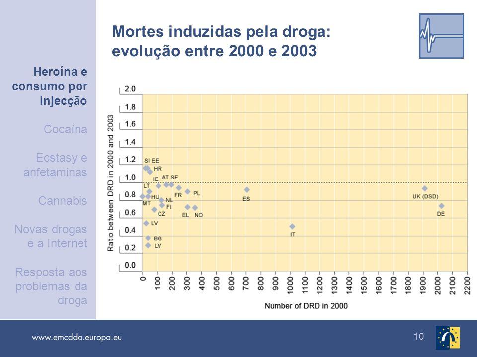 10 Mortes induzidas pela droga: evolução entre 2000 e 2003 Heroína e consumo por injecção Cocaína Ecstasy e anfetaminas Cannabis Novas drogas e a Inte