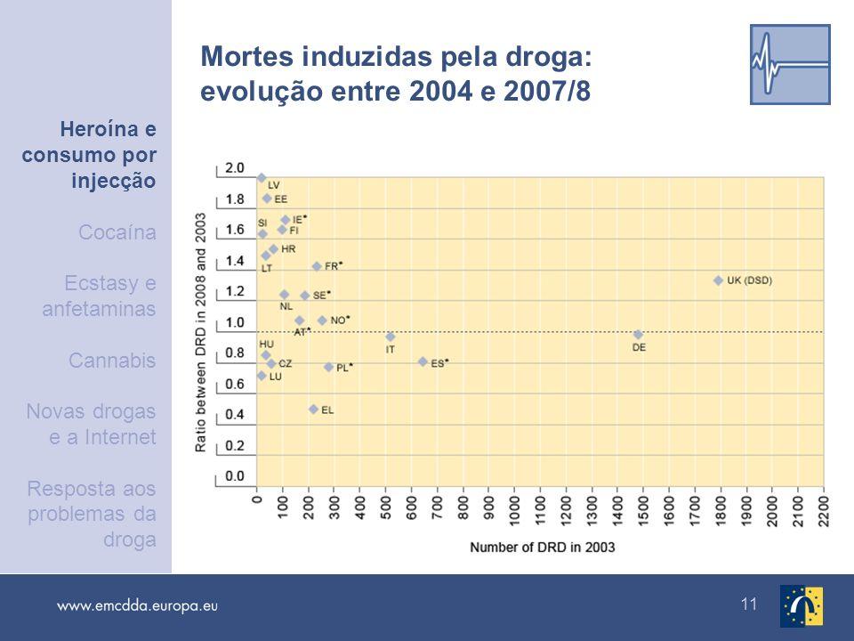 11 Mortes induzidas pela droga: evolução entre 2004 e 2007/8 Heroína e consumo por injecção Cocaína Ecstasy e anfetaminas Cannabis Novas drogas e a In