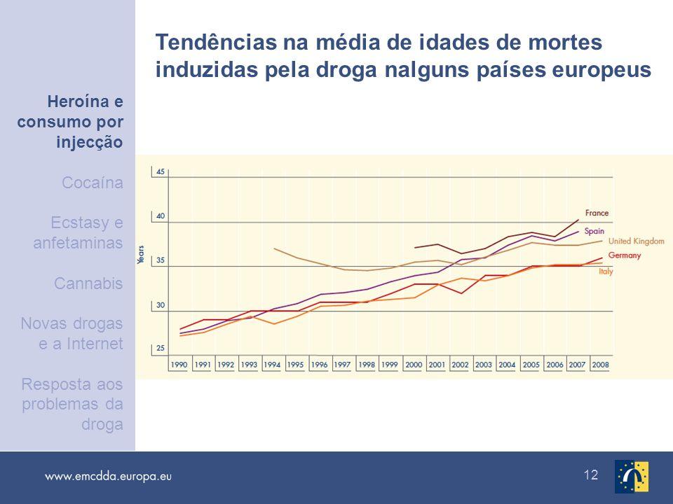12 Tendências na média de idades de mortes induzidas pela droga nalguns países europeus Heroína e consumo por injecção Cocaína Ecstasy e anfetaminas C