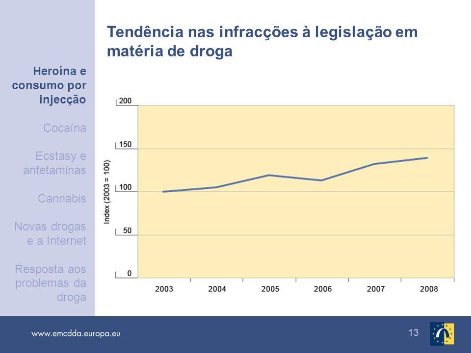 13 Tendência nas infracções à legislação em matéria de droga Heroína e consumo por injecção Cocaína Ecstasy e anfetaminas Cannabis Novas drogas e a In