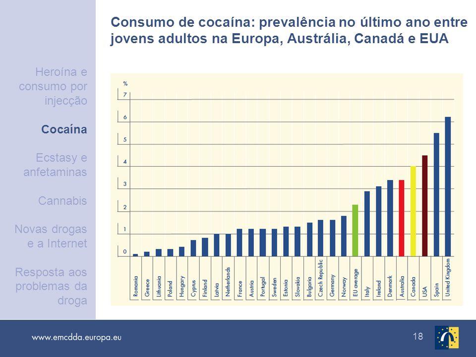 18 Consumo de cocaína: prevalência no último ano entre jovens adultos na Europa, Austrália, Canadá e EUA Heroína e consumo por injecção Cocaína Ecstas