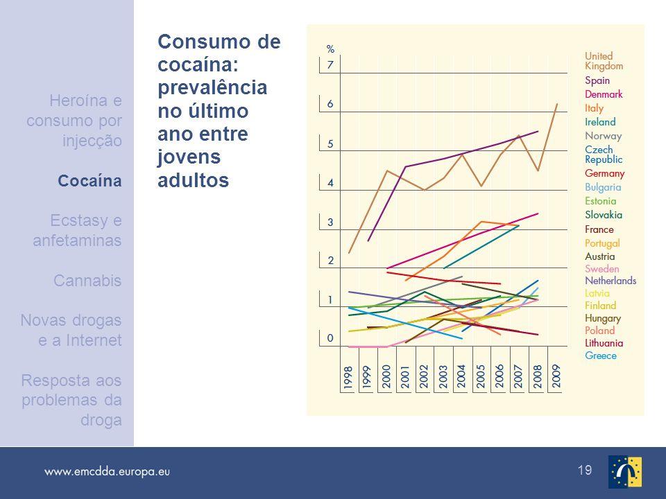 19 Consumo de cocaína: prevalência no último ano entre jovens adultos Heroína e consumo por injecção Cocaína Ecstasy e anfetaminas Cannabis Novas drog