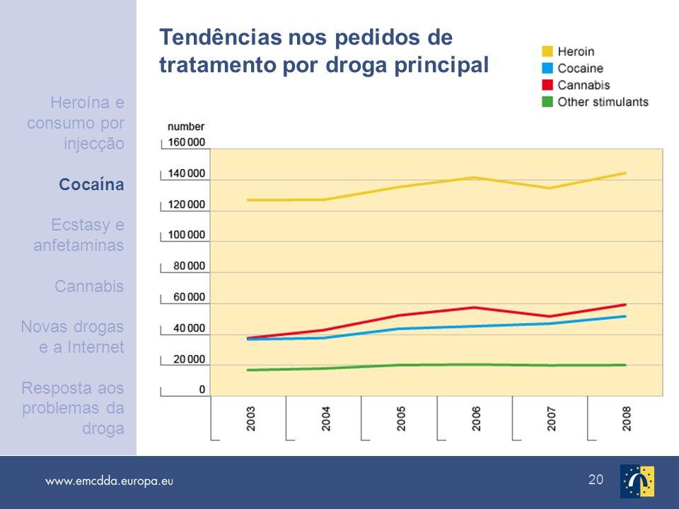 20 Tendências nos pedidos de tratamento por droga principal Heroína e consumo por injecção Cocaína Ecstasy e anfetaminas Cannabis Novas drogas e a Int