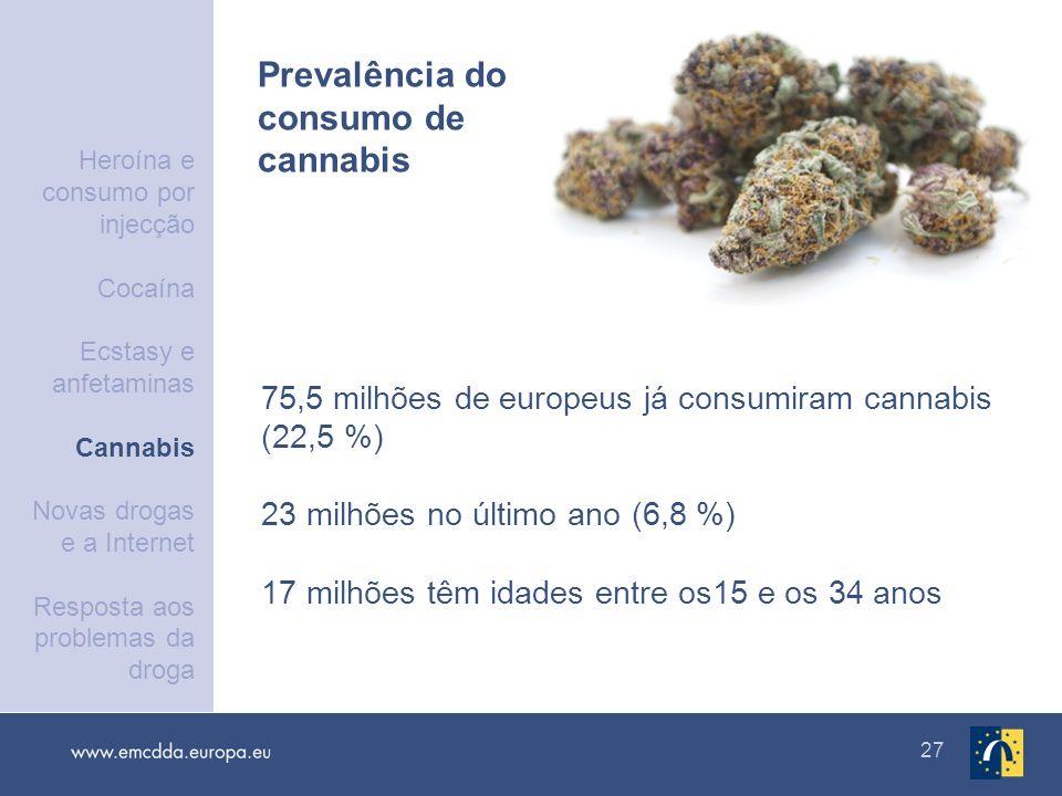 27 75,5 milhões de europeus já consumiram cannabis (22,5 %) 23 milhões no último ano (6,8 %) 17 milhões têm idades entre os15 e os 34 anos Prevalência