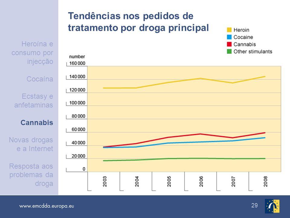 29 Tendências nos pedidos de tratamento por droga principal Heroína e consumo por injecção Cocaína Ecstasy e anfetaminas Cannabis Novas drogas e a Int