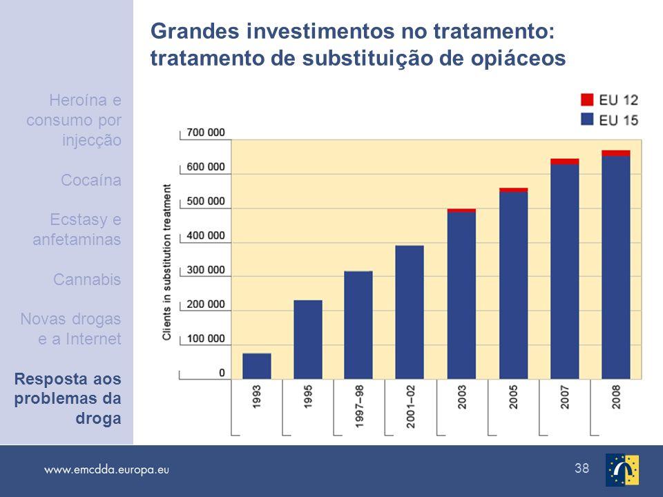 38 Grandes investimentos no tratamento: tratamento de substituição de opiáceos Heroína e consumo por injecção Cocaína Ecstasy e anfetaminas Cannabis N