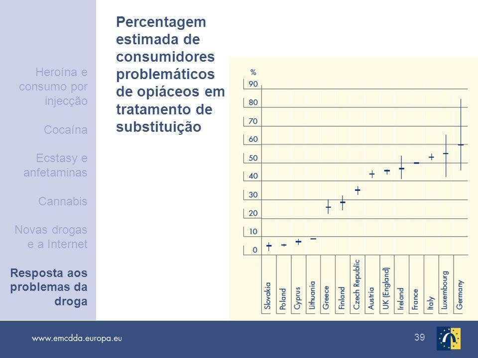 39 Percentagem estimada de consumidores problemáticos de opiáceos em tratamento de substituição Heroína e consumo por injecção Cocaína Ecstasy e anfet