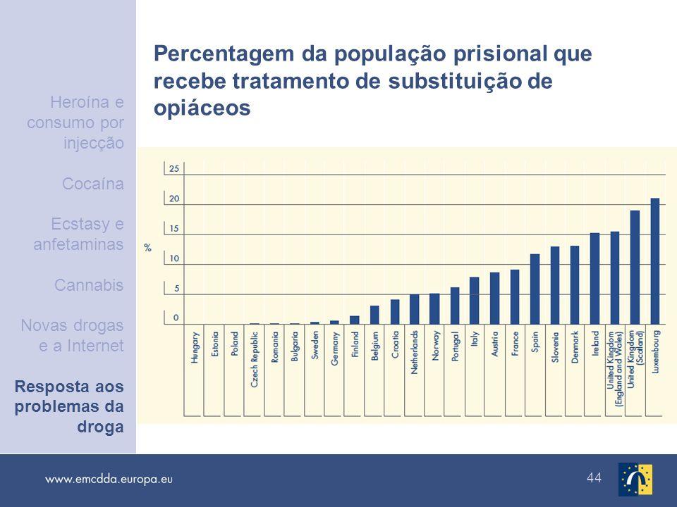 44 Percentagem da população prisional que recebe tratamento de substituição de opiáceos Heroína e consumo por injecção Cocaína Ecstasy e anfetaminas C