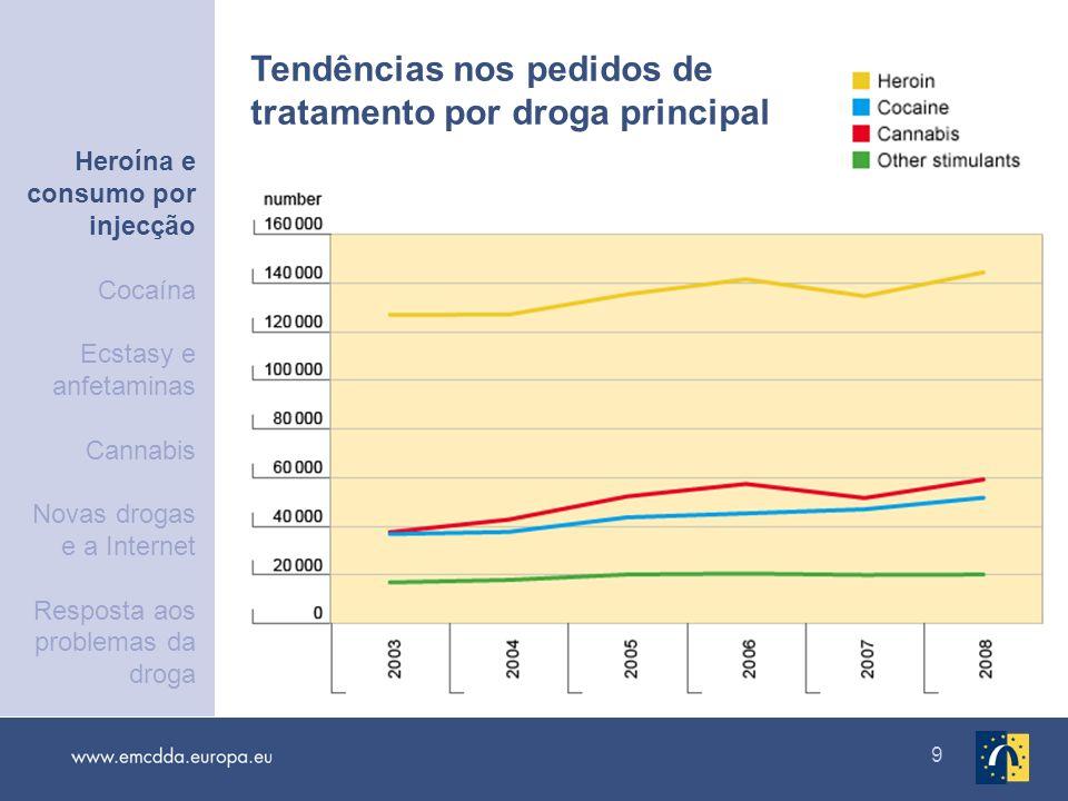 9 Tendências nos pedidos de tratamento por droga principal Heroína e consumo por injecção Cocaína Ecstasy e anfetaminas Cannabis Novas drogas e a Inte