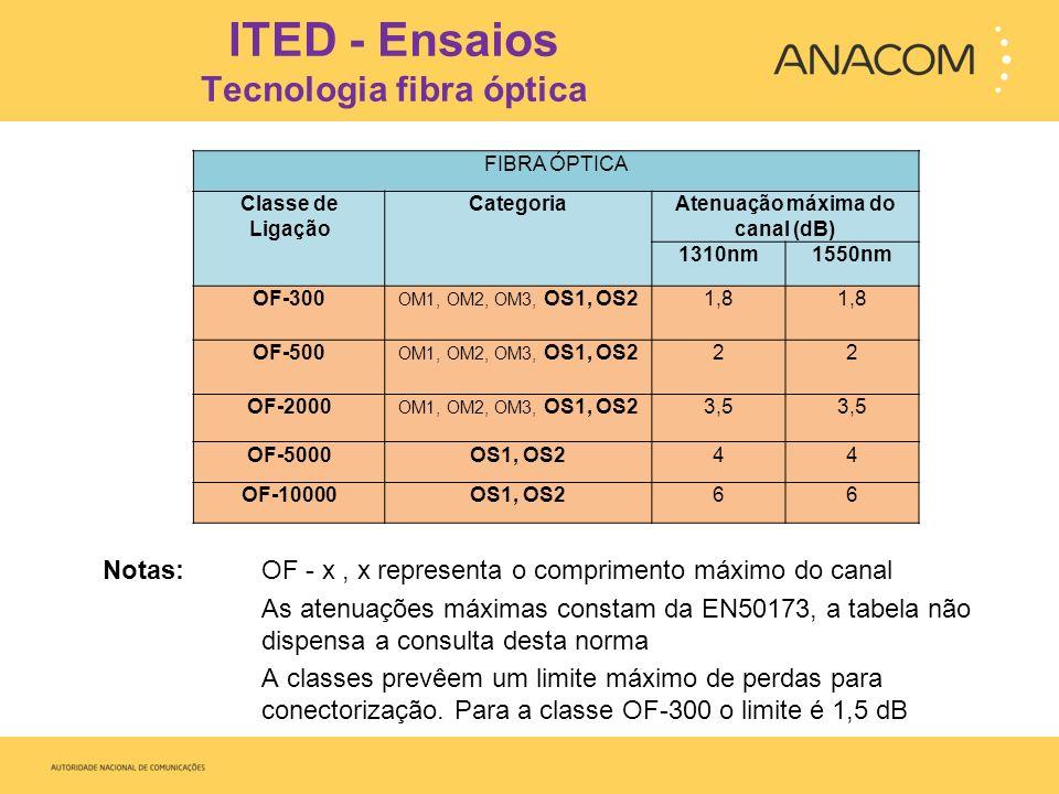 ITED Protecções e ligações à terra Verificar a ligação do mastro das antenas à terra Ligação à terra dos descarregadores coaxiais Ligação à terra dos equipamentos e dispositivos