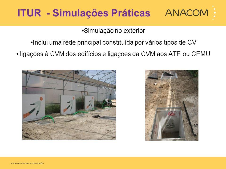 ITUR - Simulações Práticas Simulação em sala Utilização de CV em material plástico Necessidade de complemento com fotos, vídeos ilustrativos e visitas de estudo a ITUR reais