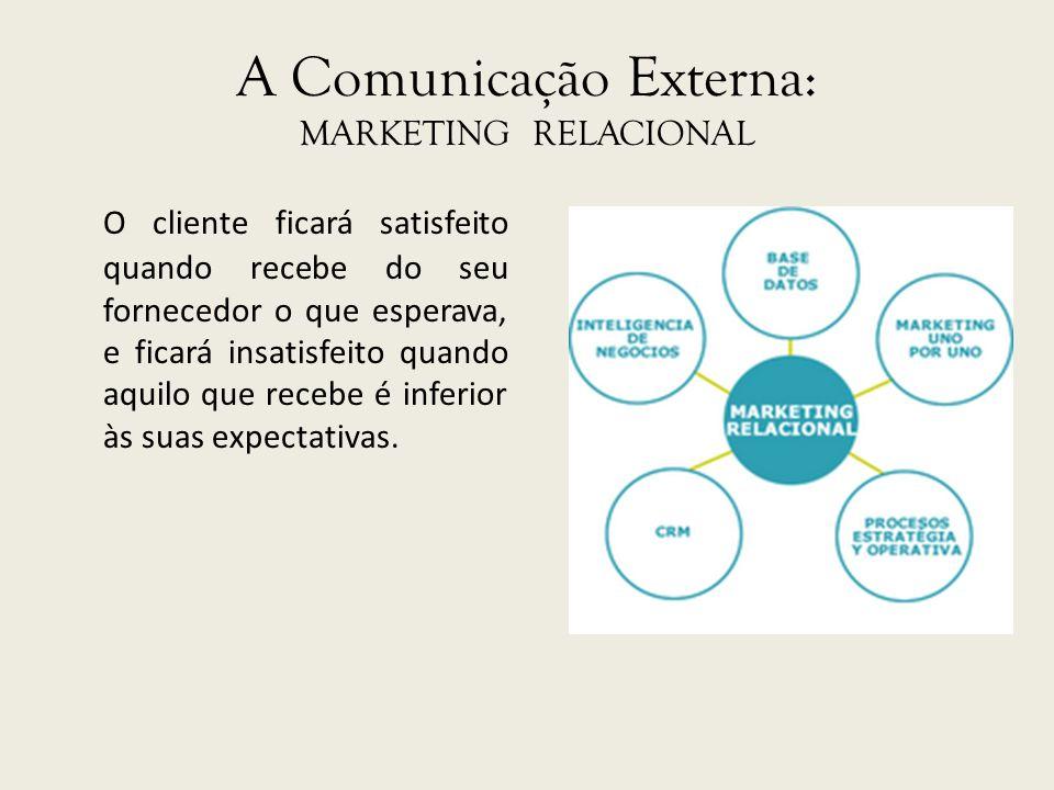 A Comunicação Externa: MARKETING RELACIONAL O cliente ficará satisfeito quando recebe do seu fornecedor o que esperava, e ficará insatisfeito quando a