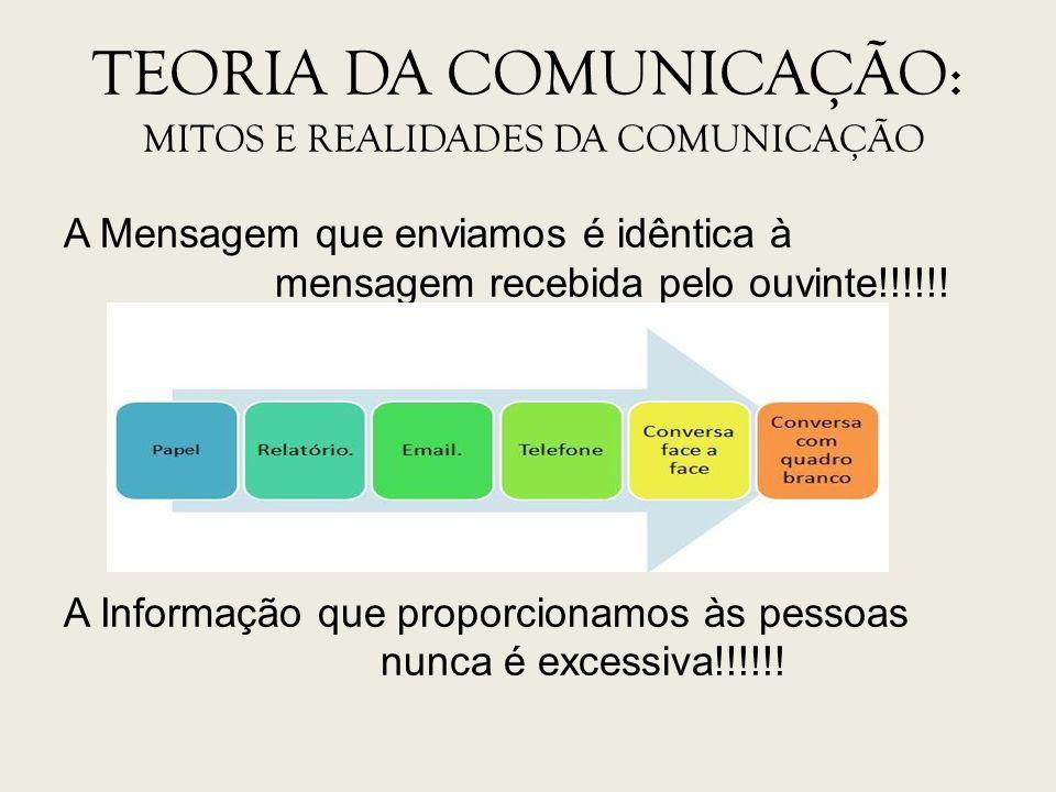 TEORIA DA COMUNICAÇÃO: MITOS E REALIDADES DA COMUNICAÇÃO A Mensagem que enviamos é idêntica à mensagem recebida pelo ouvinte!!!!!! A Informação que pr