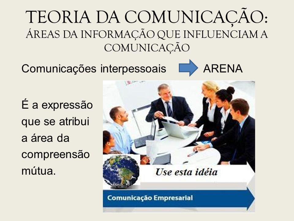 Comunicações interpessoais ARENA É a expressão que se atribui a área da compreensão mútua. TEORIA DA COMUNICAÇÃO: ÁREAS DA INFORMAÇÃO QUE INFLUENCIAM