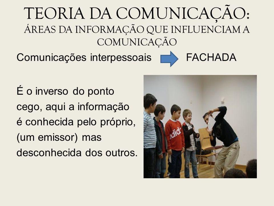 TEORIA DA COMUNICAÇÃO: ÁREAS DA INFORMAÇÃO QUE INFLUENCIAM A COMUNICAÇÃO Comunicações interpessoais FACHADA É o inverso do ponto cego, aqui a informaç