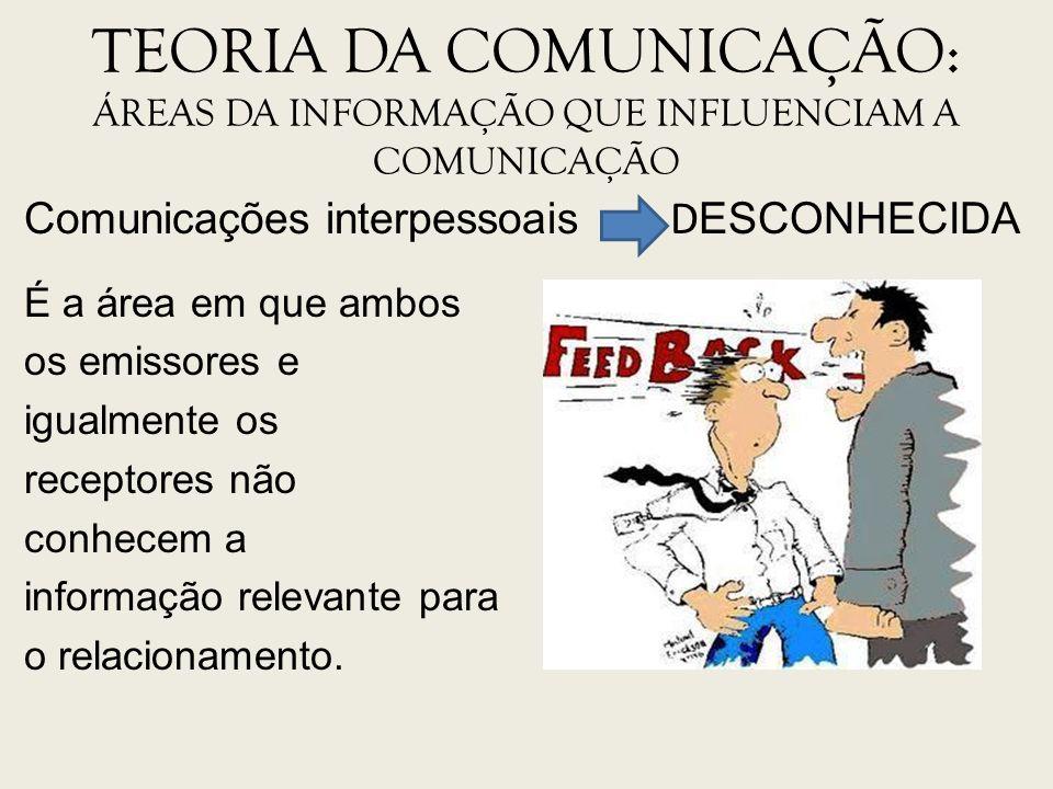 TEORIA DA COMUNICAÇÃO: ÁREAS DA INFORMAÇÃO QUE INFLUENCIAM A COMUNICAÇÃO Comunicações interpessoais D ESCONHECIDA É a área em que ambos os emissores e