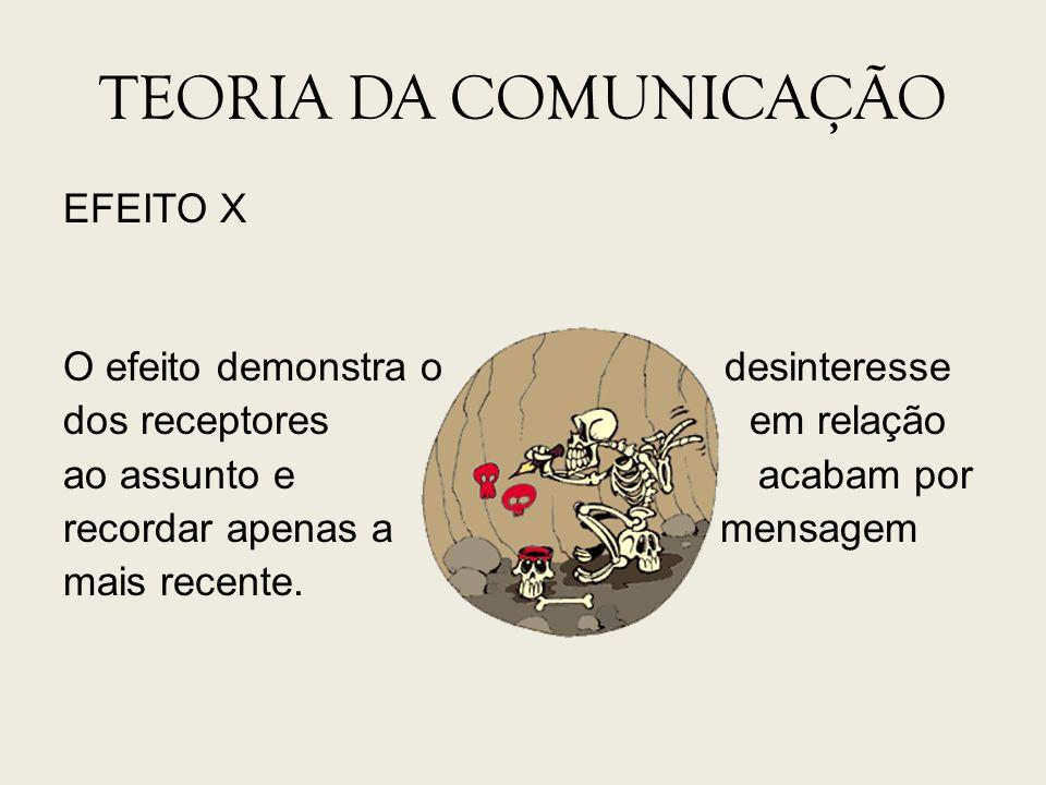 TEORIA DA COMUNICAÇÃO EFEITO X O efeito demonstra o desinteresse dos receptores em relação ao assunto e acabam por recordar apenas a mensagem mais rec