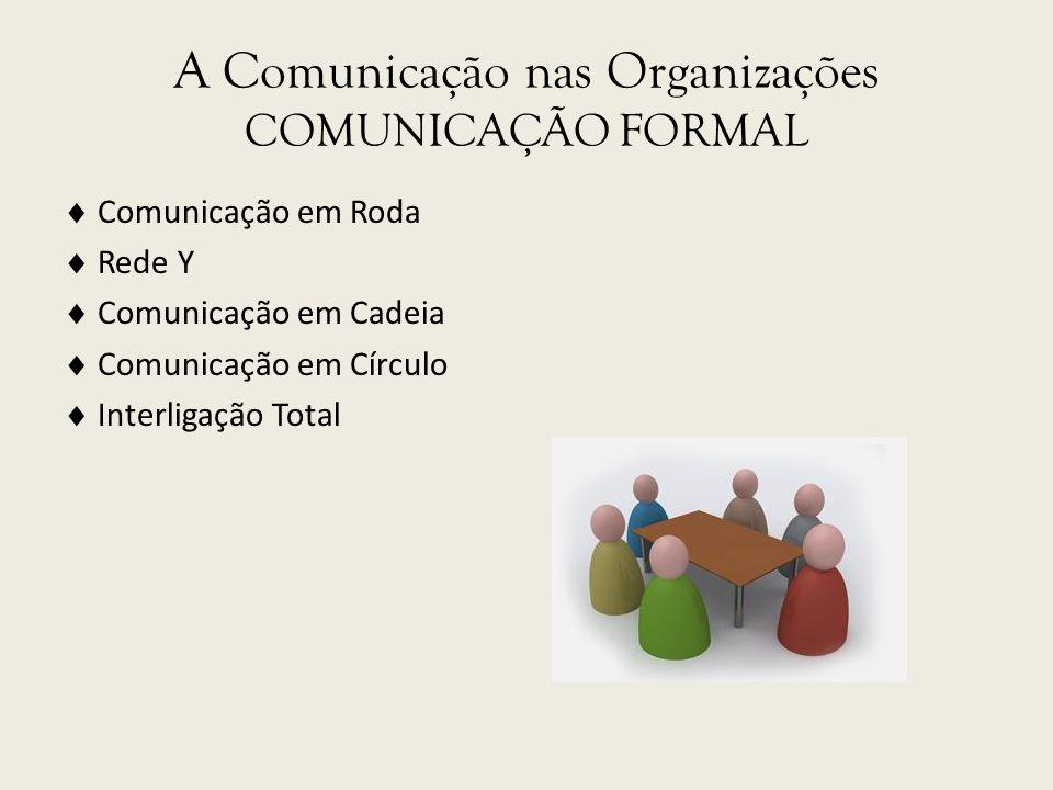 A Comunicação nas Organizações COMUNICAÇÃO FORMAL Comunicação em Roda Rede Y Comunicação em Cadeia Comunicação em Círculo Interligação Total