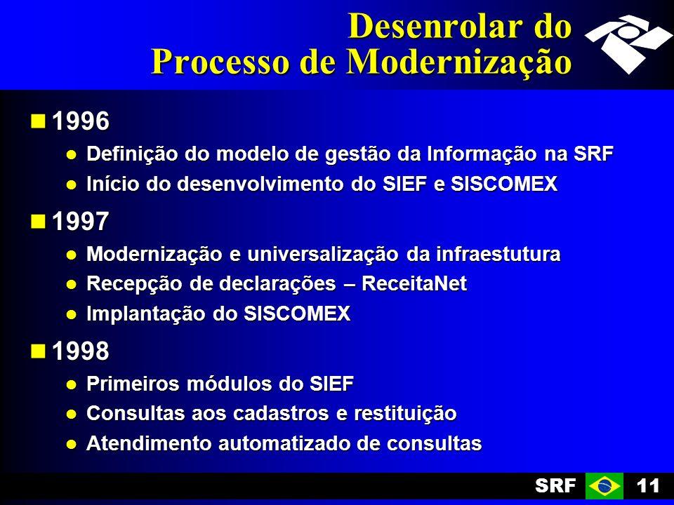 SRF11 Desenrolar do Processo de Modernização 1996 1996 Definição do modelo de gestão da Informação na SRF Definição do modelo de gestão da Informação na SRF Início do desenvolvimento do SIEF e SISCOMEX Início do desenvolvimento do SIEF e SISCOMEX 1997 1997 Modernização e universalização da infraestutura Modernização e universalização da infraestutura Recepção de declarações – ReceitaNet Recepção de declarações – ReceitaNet Implantação do SISCOMEX Implantação do SISCOMEX 1998 1998 Primeiros módulos do SIEF Primeiros módulos do SIEF Consultas aos cadastros e restituição Consultas aos cadastros e restituição Atendimento automatizado de consultas Atendimento automatizado de consultas