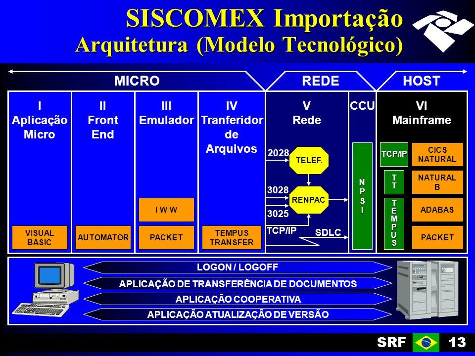 SRF13 SISCOMEX Importação Arquitetura (Modelo Tecnológico) I Aplicação Micro II Front End III Emulador IV Tranferidor de Arquivos V Rede VI Mainframe VISUAL BASIC AUTOMATORPACKET TEMPUS TRANSFER PACKET I W WADABAS NATURAL B CICS NATURAL RENPAC CCU TELEF.