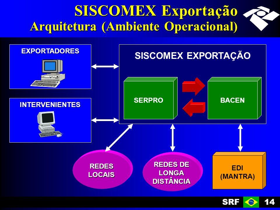 SRF14 SISCOMEX Exportação Arquitetura (Ambiente Operacional) EXPORTADORES INTERVENIENTES SISCOMEX EXPORTAÇÃO SERPROBACEN EDI (MANTRA) REDES DE LONGADISTÂNCIA REDESLOCAIS