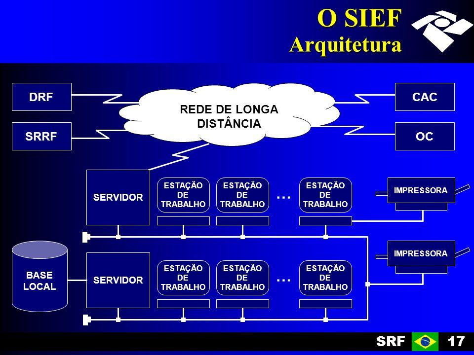 SRF17 O SIEF Arquitetura SERVIDOR REDE DE LONGA DISTÂNCIA IMPRESSORA … … ESTAÇÃO DE TRABALHO ESTAÇÃO DE TRABALHO ESTAÇÃO DE TRABALHO ESTAÇÃO DE TRABALHO ESTAÇÃO DE TRABALHO ESTAÇÃO DE TRABALHO SERVIDOR IMPRESSORA BASE LOCAL DRF SRRF CAC OC