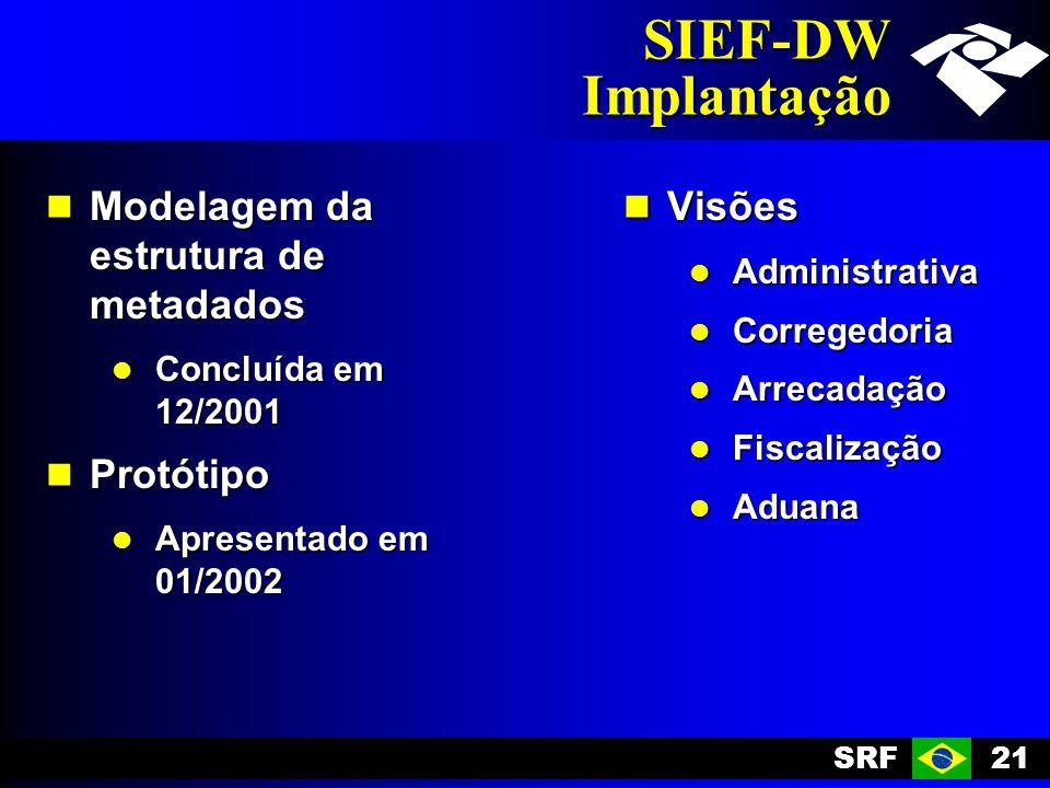 SRF21 SIEF-DW Implantação Modelagem da estrutura de metadados Modelagem da estrutura de metadados Concluída em 12/2001 Concluída em 12/2001 Protótipo Protótipo Apresentado em 01/2002 Apresentado em 01/2002 Visões Visões Administrativa Administrativa Corregedoria Corregedoria Arrecadação Arrecadação Fiscalização Fiscalização Aduana Aduana