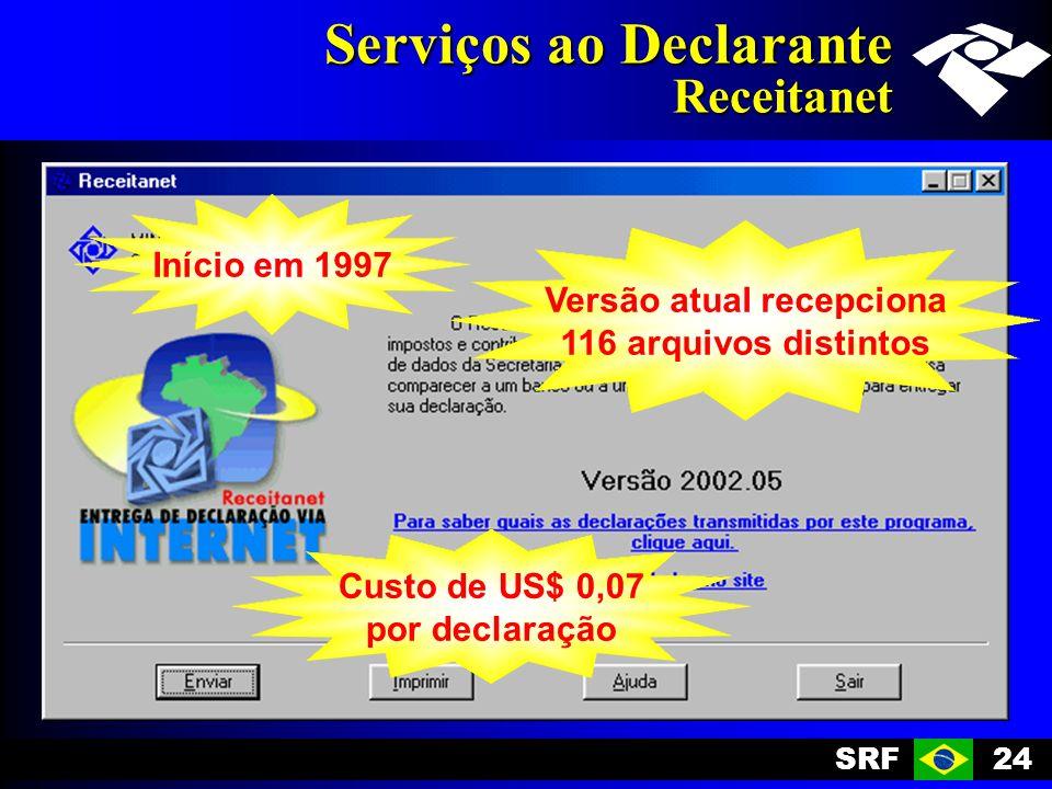 SRF24 Serviços ao Declarante Receitanet Início em 1997 Versão atual recepciona 116 arquivos distintos Custo de US$ 0,07 por declaração