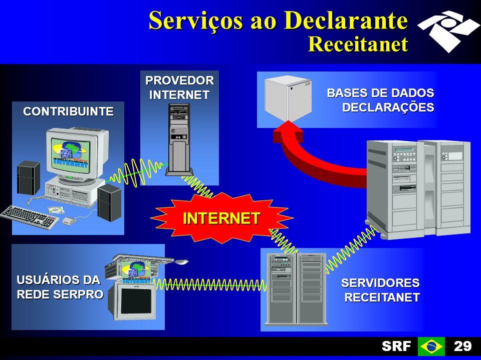 SRF29 BASES DE DADOS DECLARAÇÕES SERVIDORESRECEITANET USUÁRIOS DA REDE SERPRO Serviços ao Declarante Receitanet CONTRIBUINTE PROVEDORINTERNET INTERNET