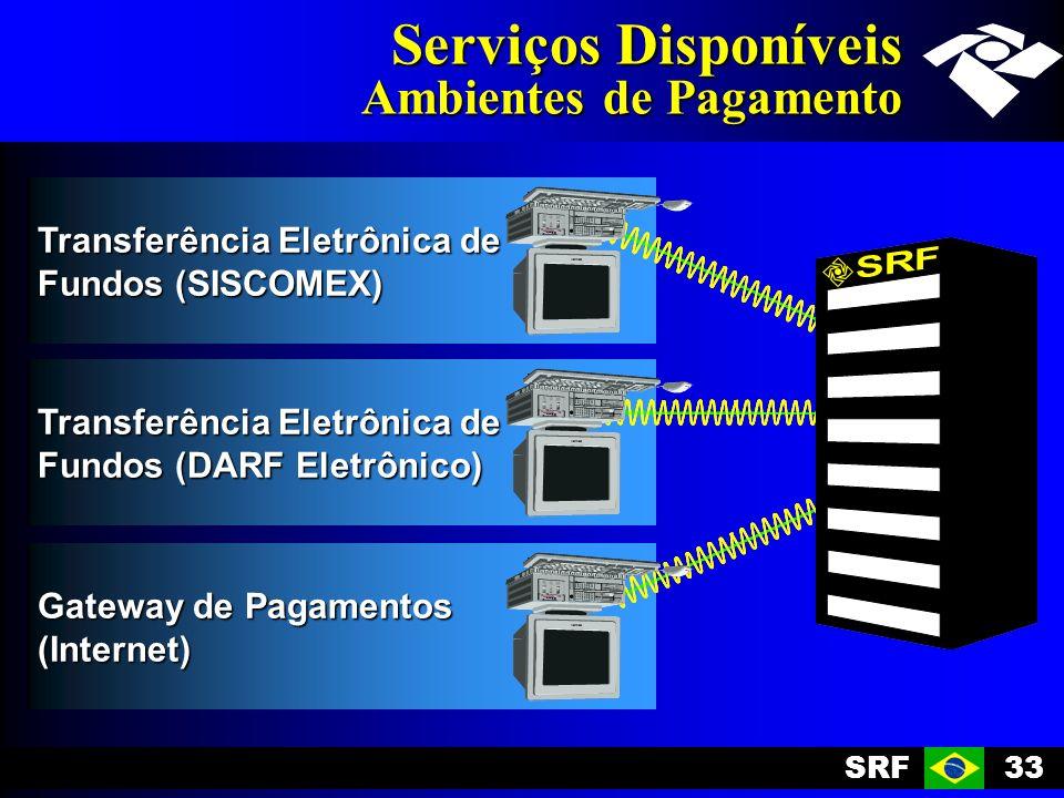 SRF33 Transferência Eletrônica de Fundos (DARF Eletrônico) Transferência Eletrônica de Fundos (SISCOMEX) Gateway de Pagamentos (Internet) Serviços Disponíveis Ambientes de Pagamento