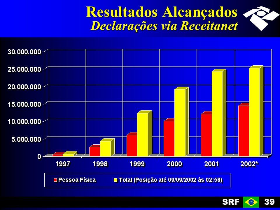 SRF39 Resultados Alcançados Declarações via Receitanet
