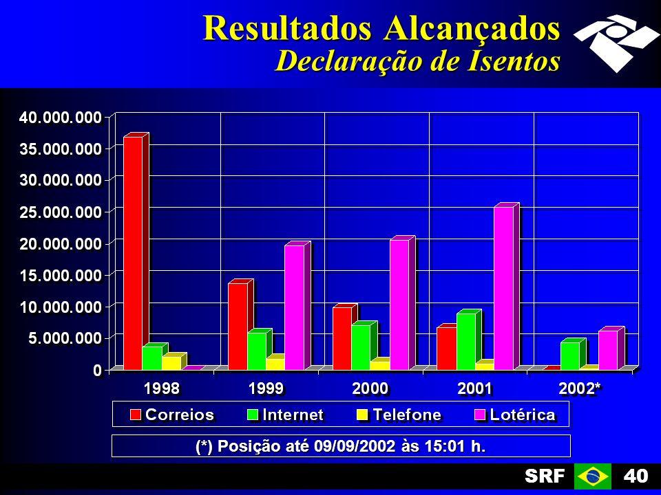 SRF40 Resultados Alcançados Declaração de Isentos (*) Posição até 09/09/2002 às 15:01 h.